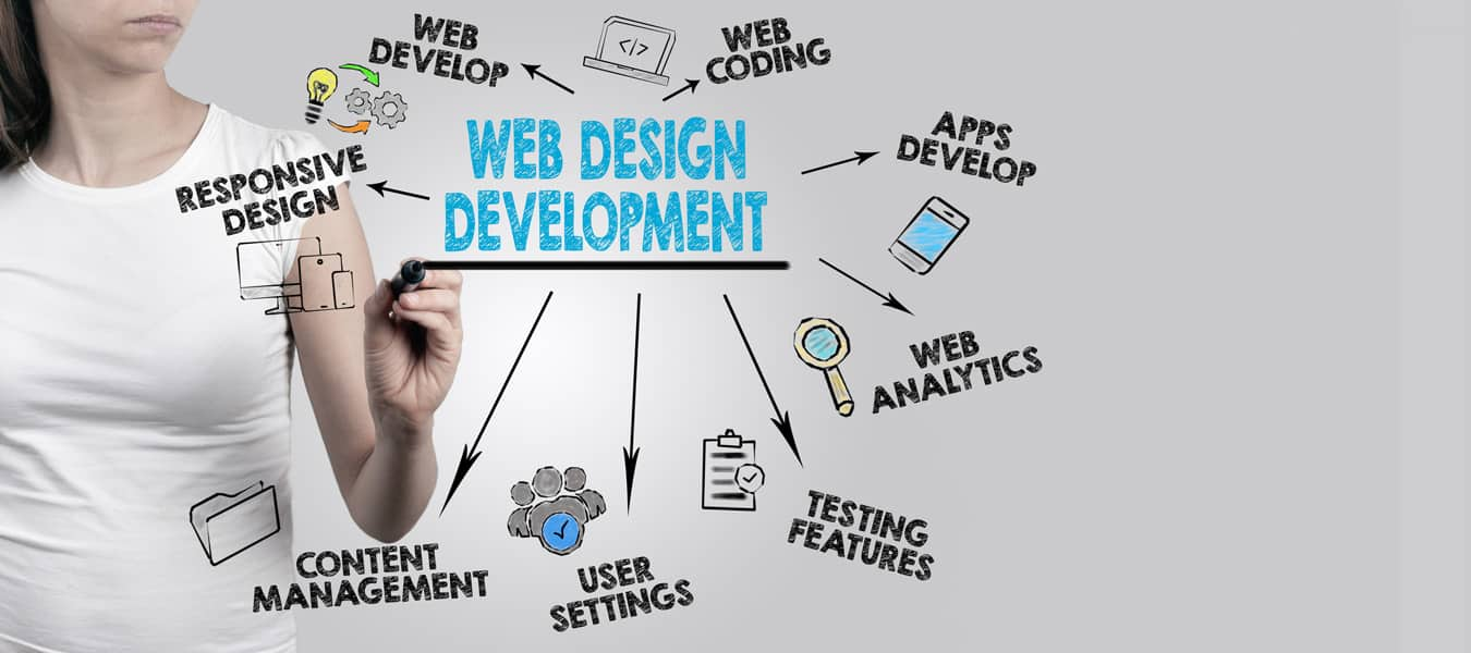 Affordable Website Design And Development Services In Usa Seodigitz Best Digital Marketing Company In India